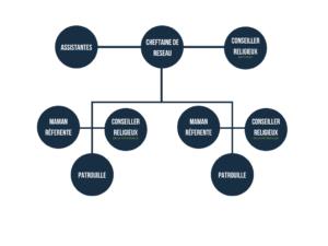 La hiérarchie au réseau Etoile de l'Espérance